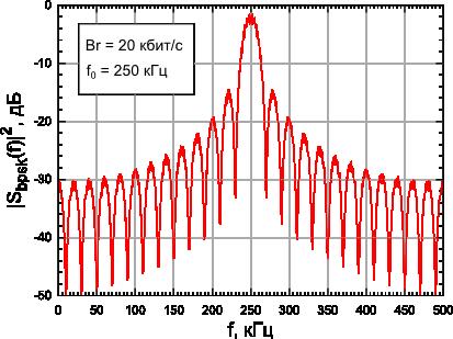 Colorful colorfly c4 pro здесь показан спектр мультитонового сигнала из rmaa